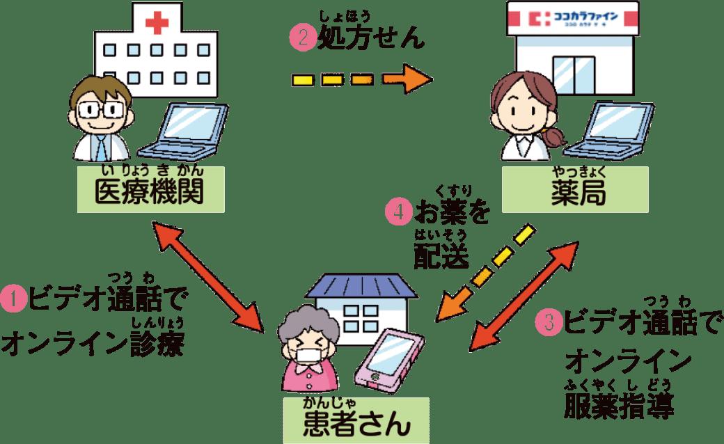 オンライン服薬指導
