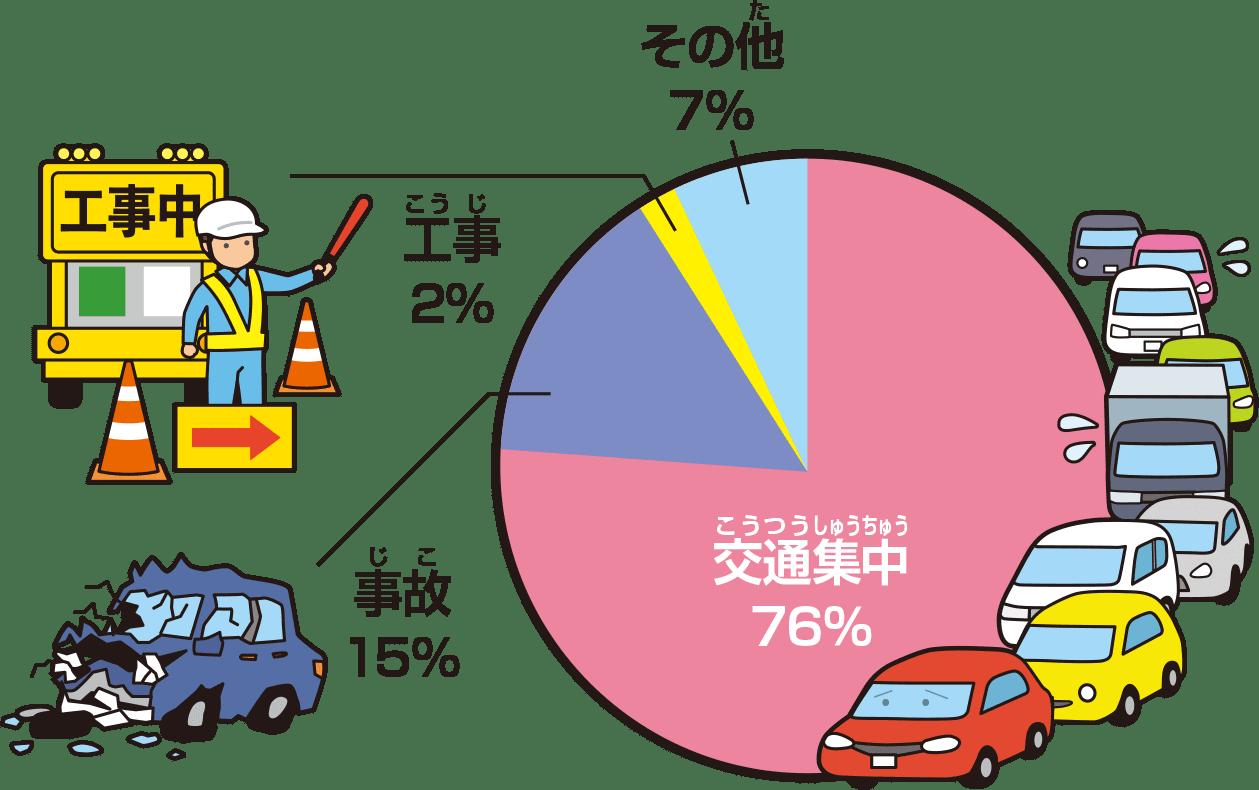 渋滞発生の原因