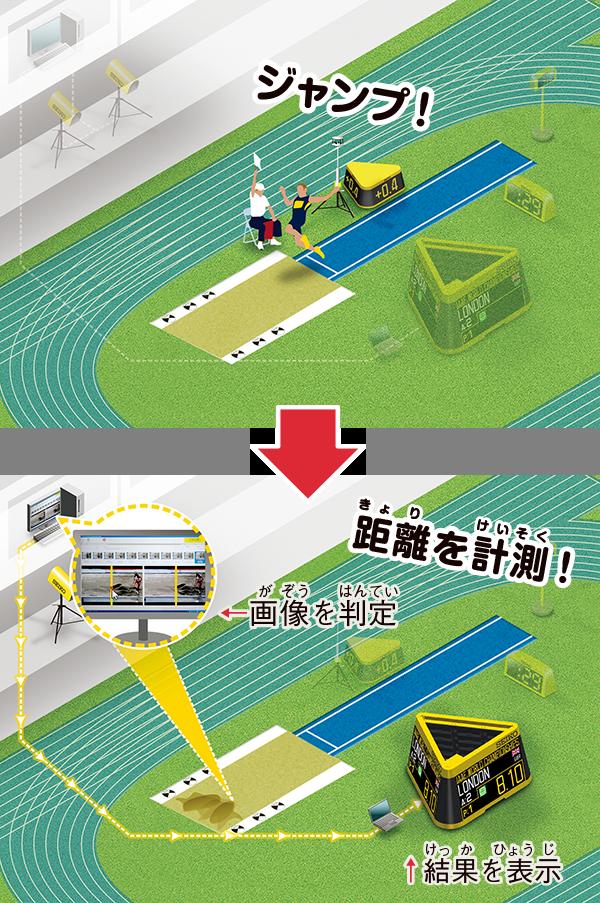 ビデオ距離測定システム