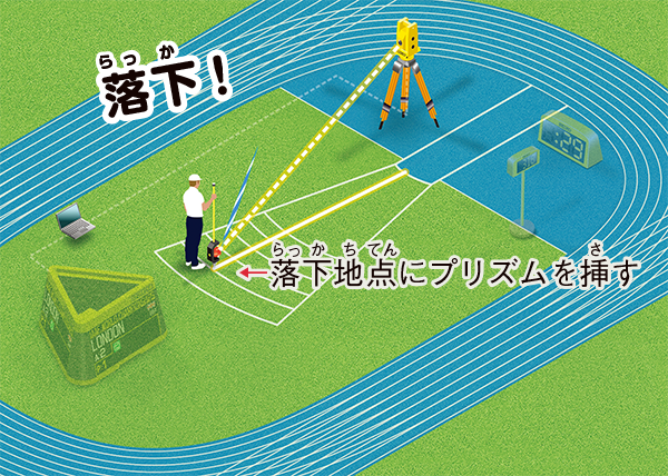 光波距離計測システム