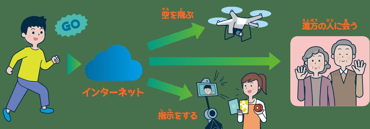 IoA仮想テレポーテーション