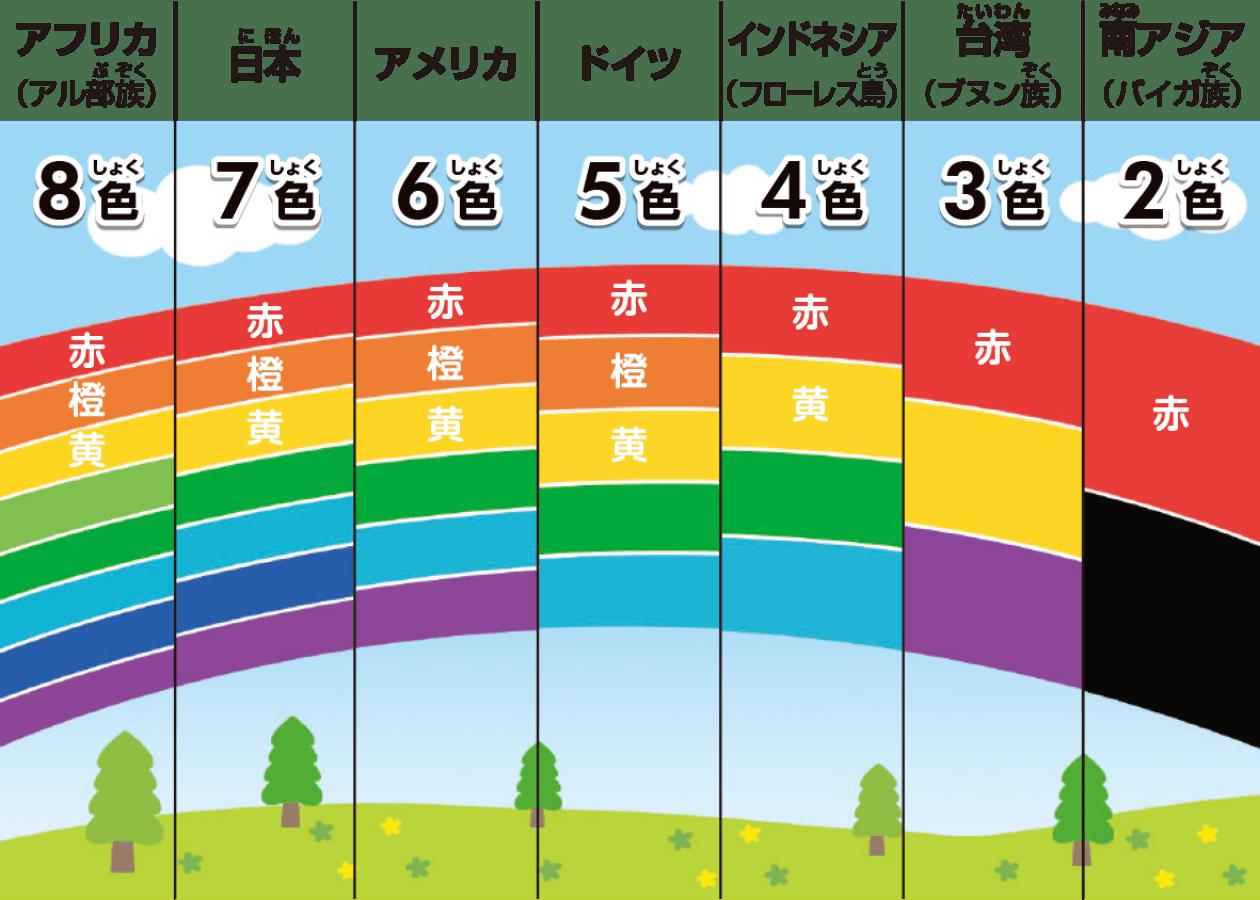 国ごとの虹の色の数