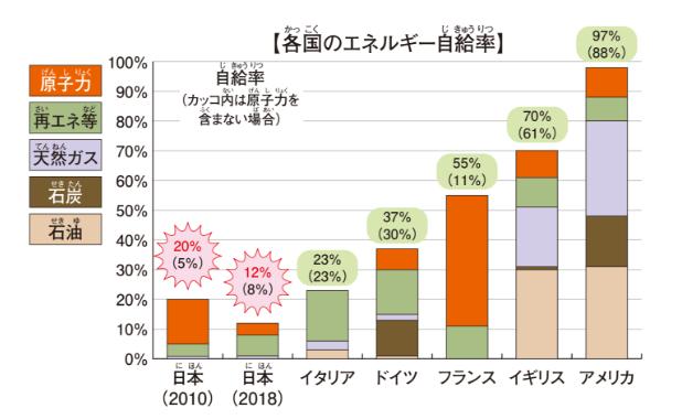 各国のエネルギー自給率