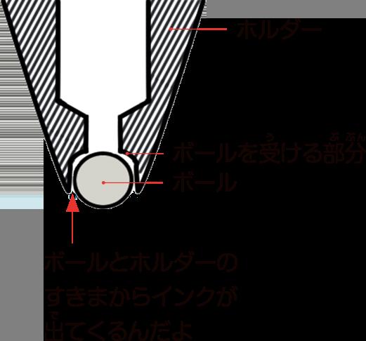 ペン先部分の拡大図