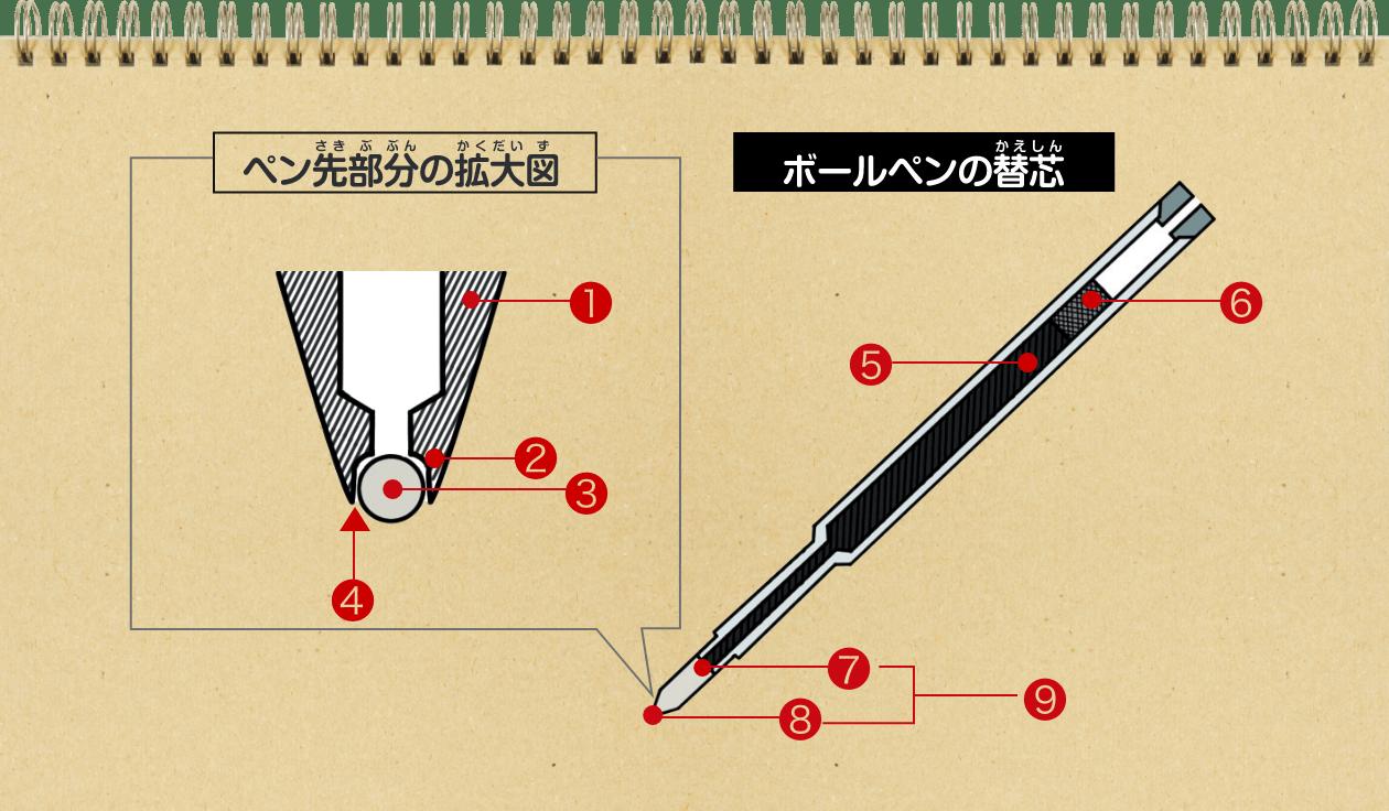 ボールペンの仕組み