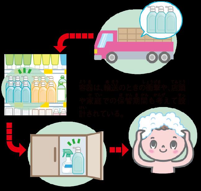 容器の役割1
