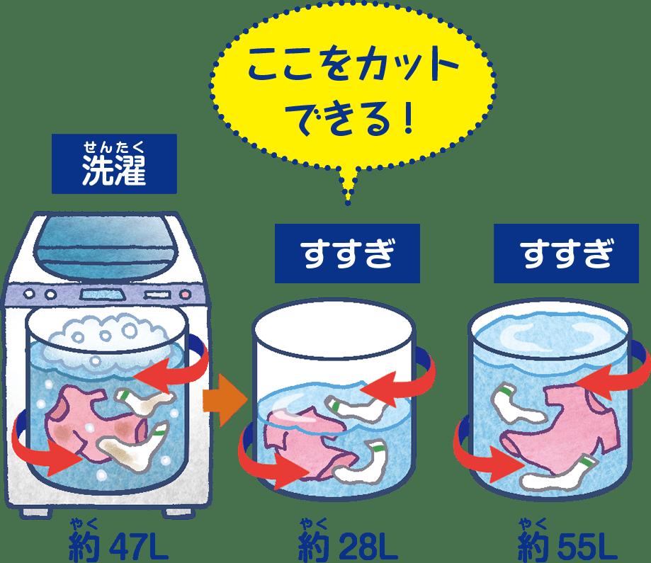 洗濯に使う水を減らす