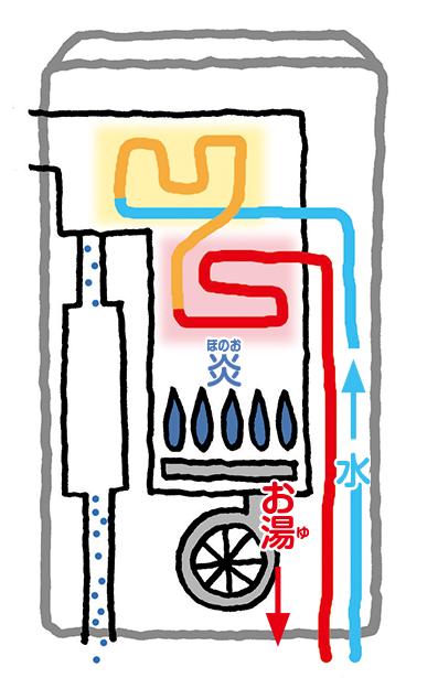 給湯器の仕組み