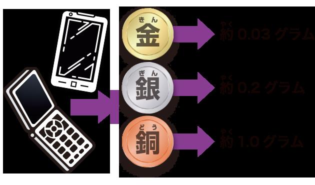 携帯電話1台の中に使われている金属の例