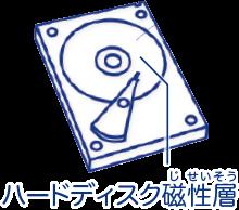 ハードディスクの磁性層