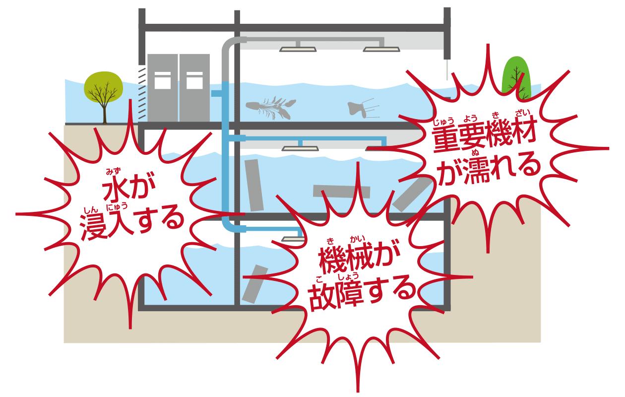 水が地下に入ると設備が使用不能