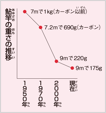 鮎竿の重さの推移