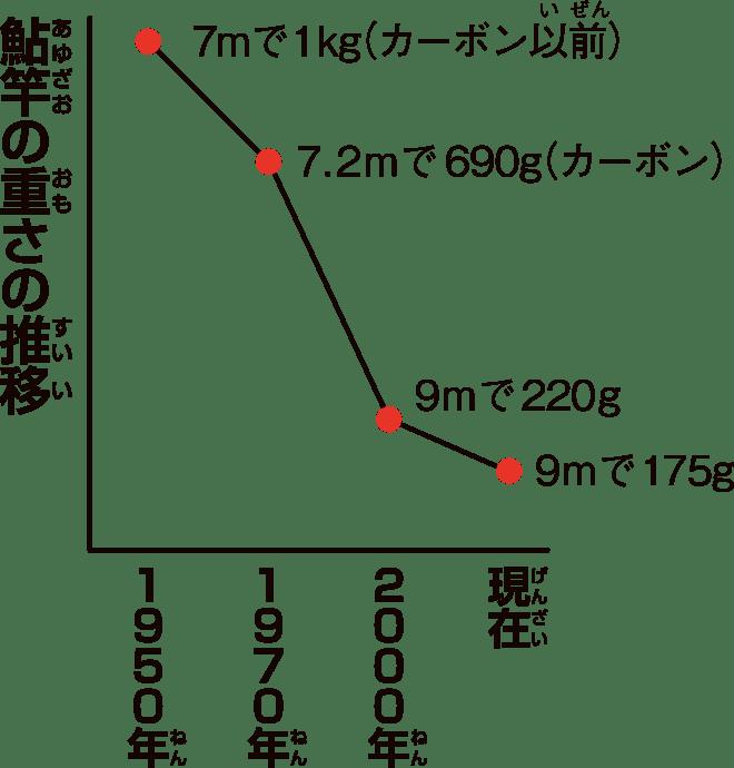 鮎竿の重さの推移グラフ