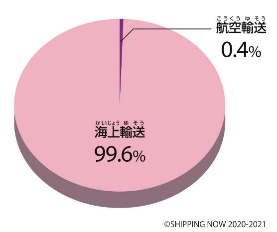 貿易量の割合