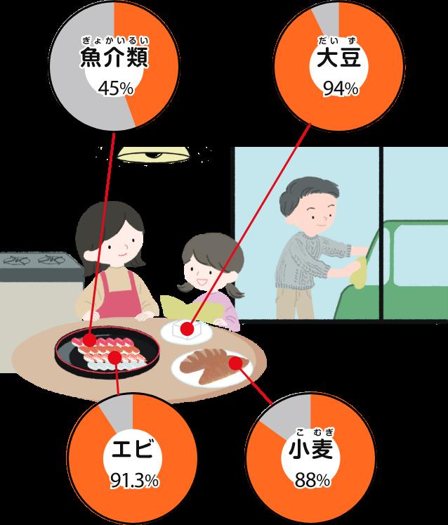 食料品も、原料のほとんどは海外から運ばれています。