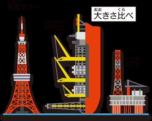 FPSOの長さは東京タワーの高さとほぼ同じ