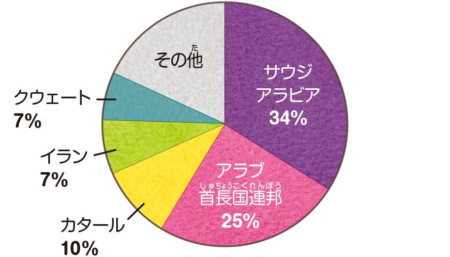 原油輸入元・円グラフ