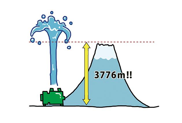 ポンプの力で、富士山よりも高く水を上げられる!?