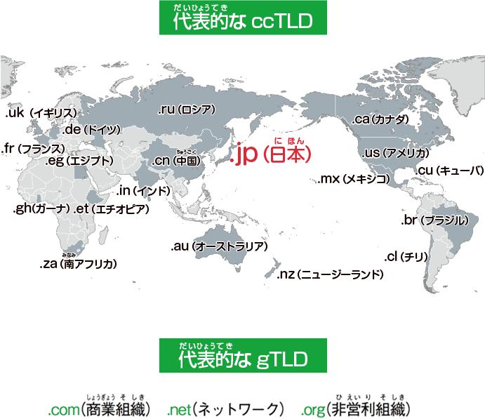 代表的なccTLD・代表的なgTLD