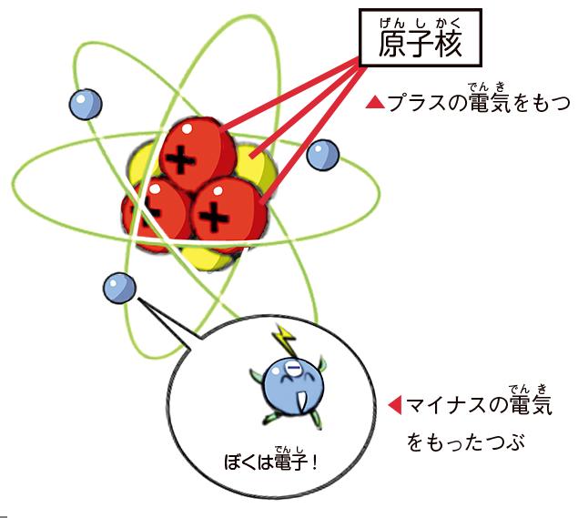 原子のしくみ