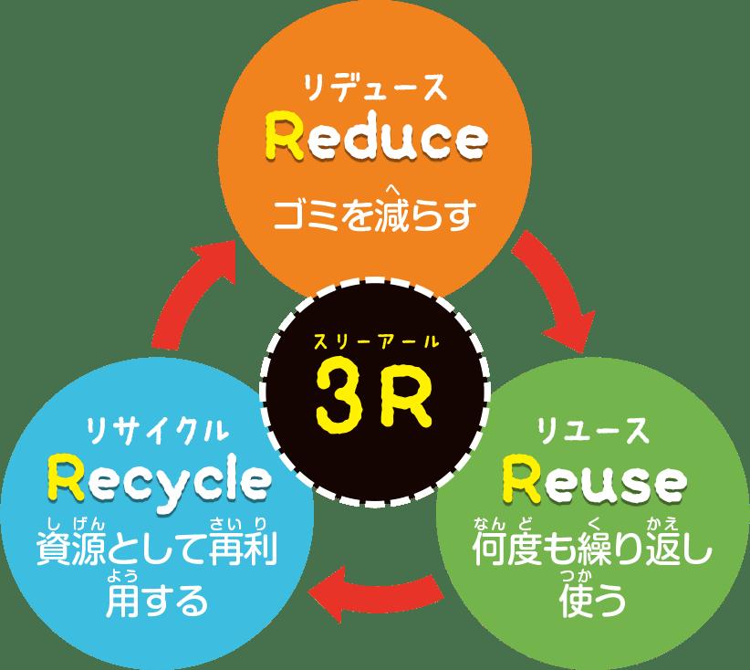 3R相関図