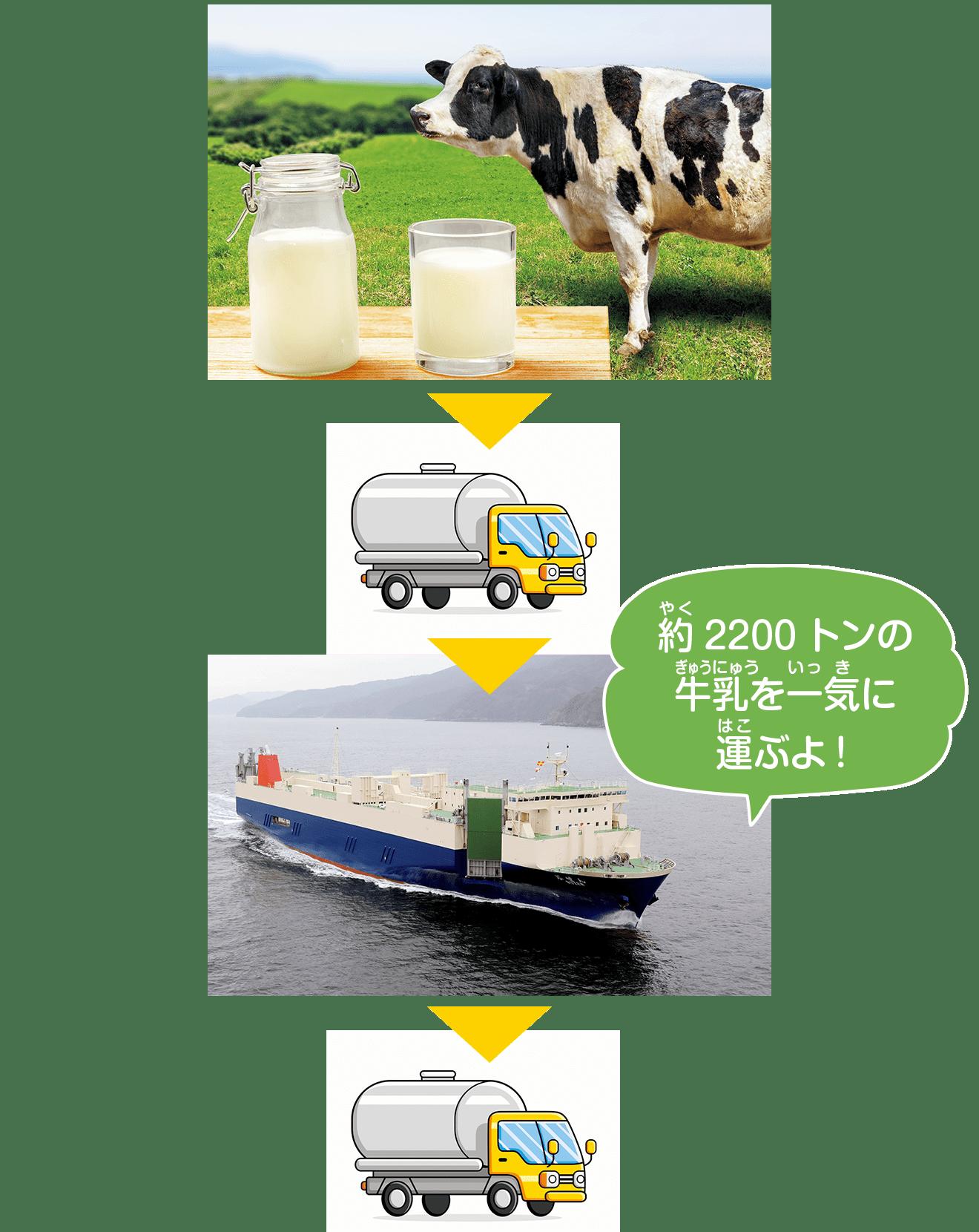 約2200トンの牛乳を一気に運ぶよ!
