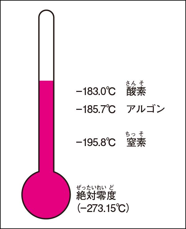 気体が液体となる温度