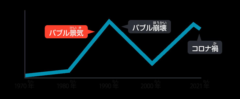 h銀座の地価公示価格の推移グラフ