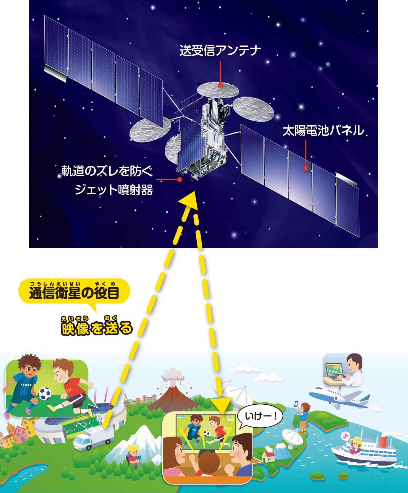 通信衛星の役目