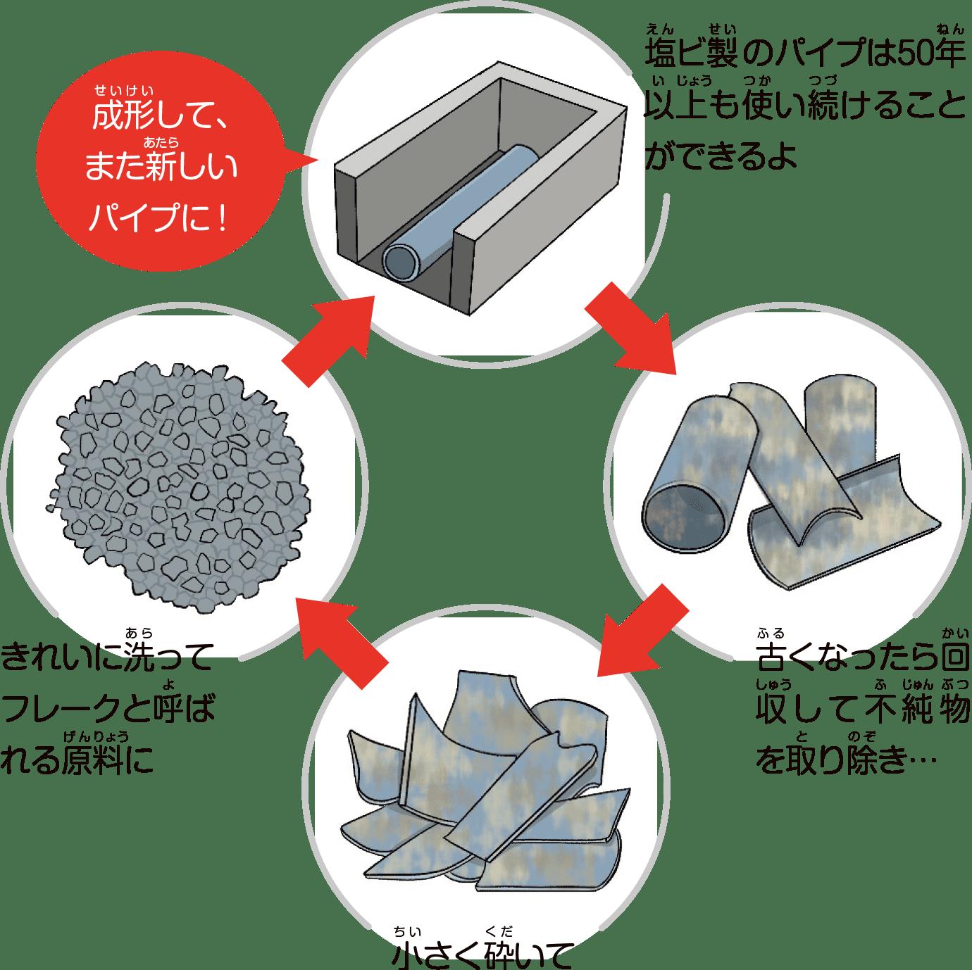 塩ビは丈夫で長持ち、リサイクルもしやすい素材