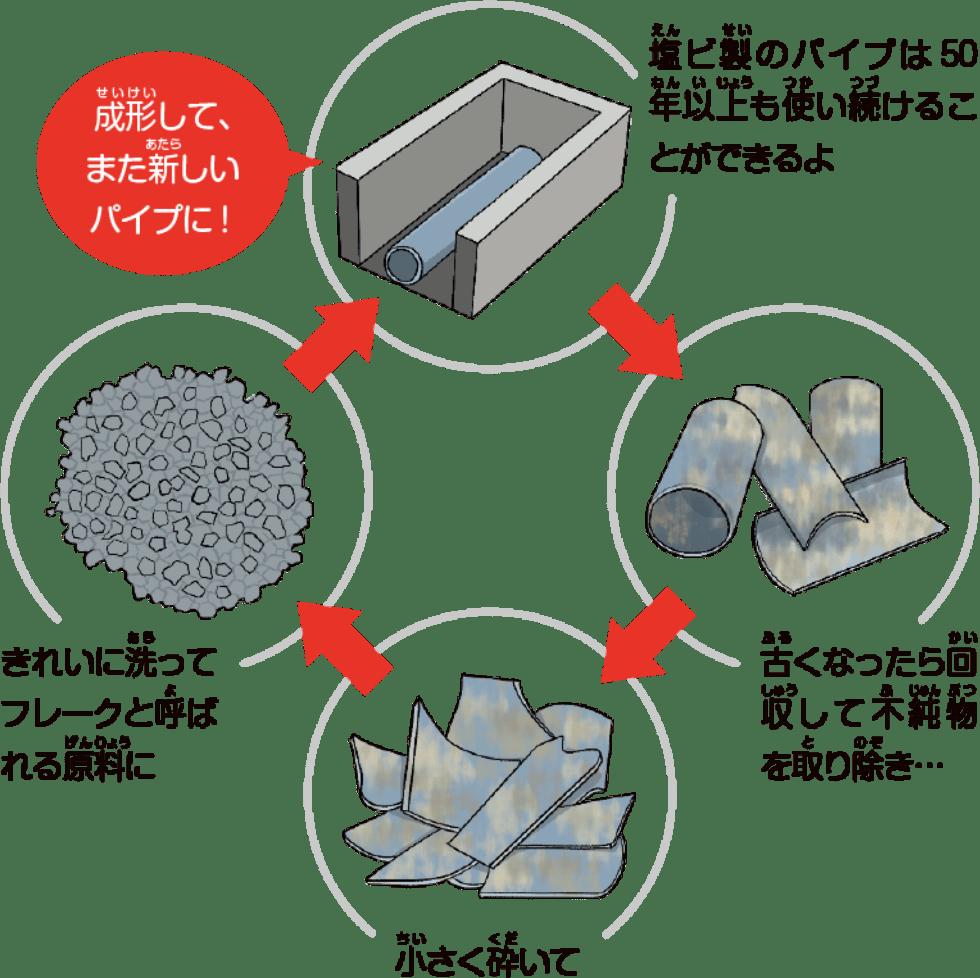 塩ビのリサイクル