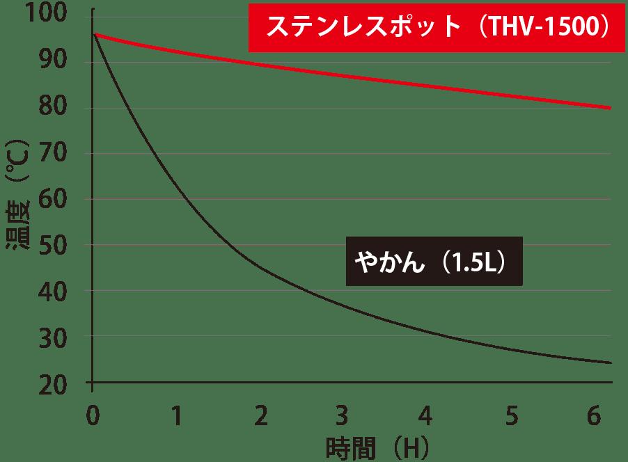 保温性能比較グラフ