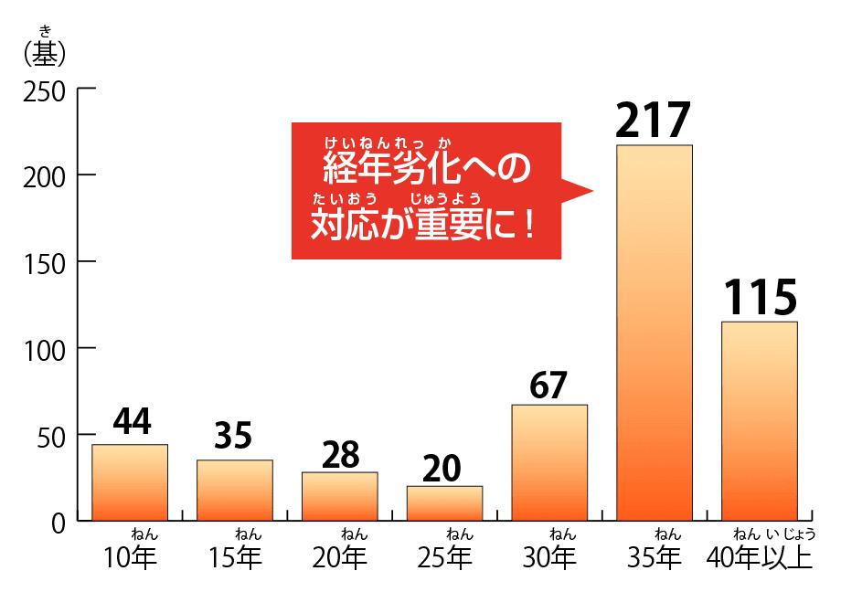 経年グラフ