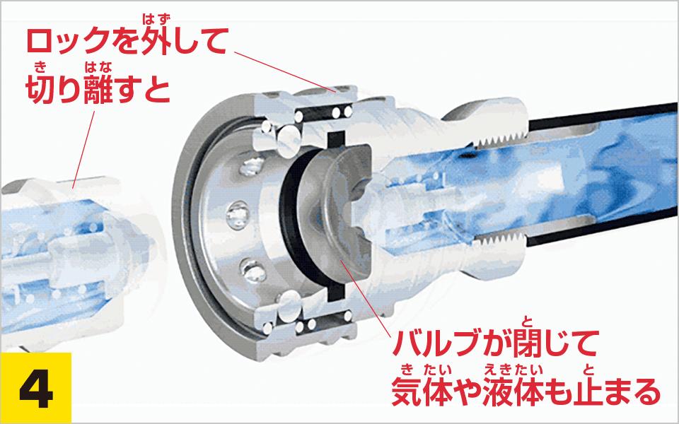 4.ロックを外して切り離すとバルブが閉じて気体や液体も止まる