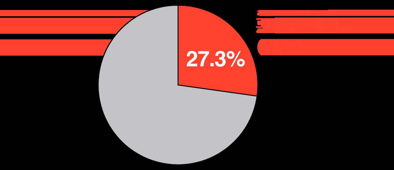 死因の構成割合グラフ