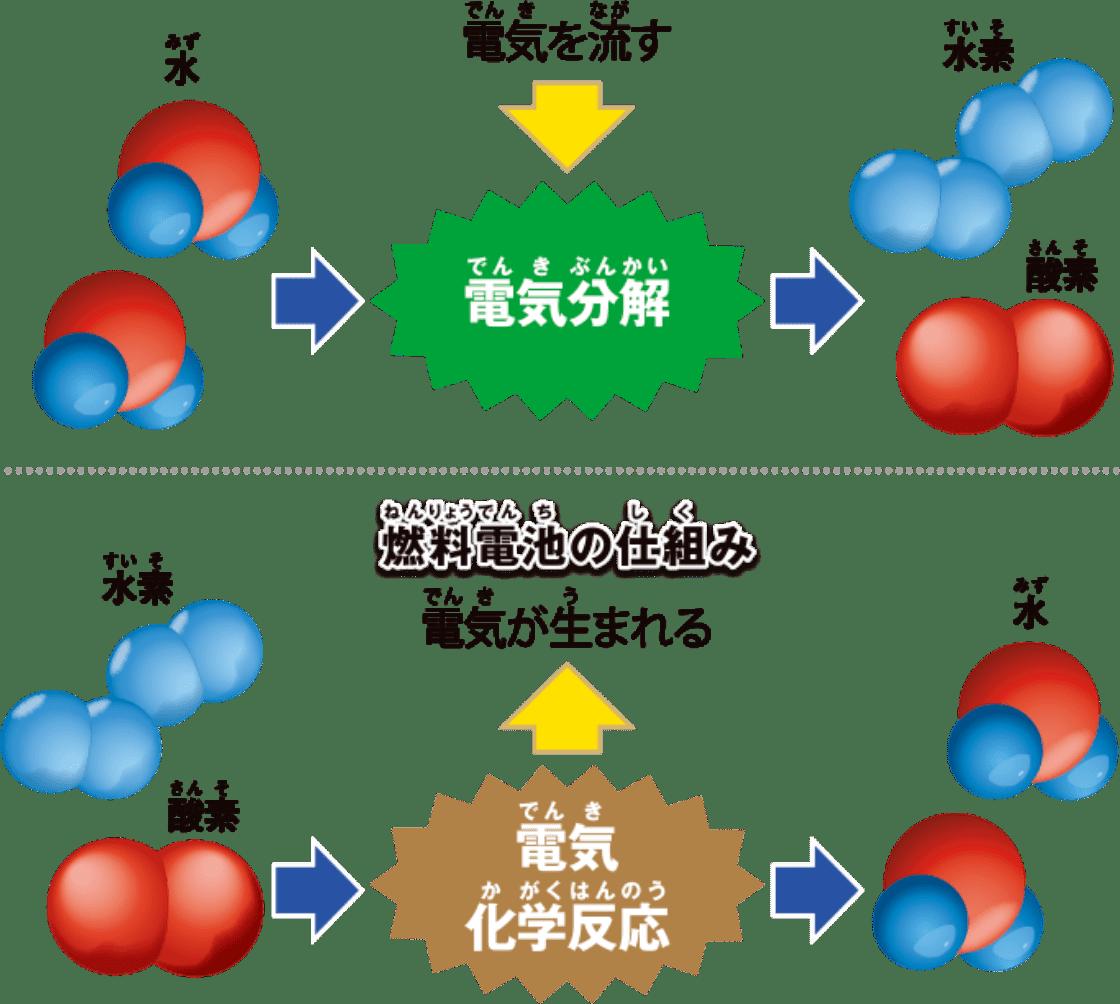 燃料電池の仕組み