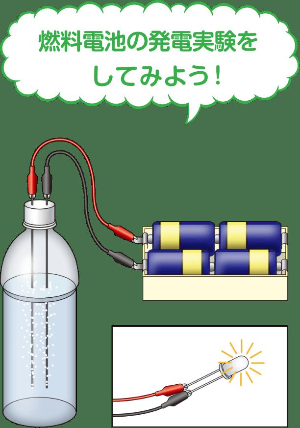 燃料電池発電実験