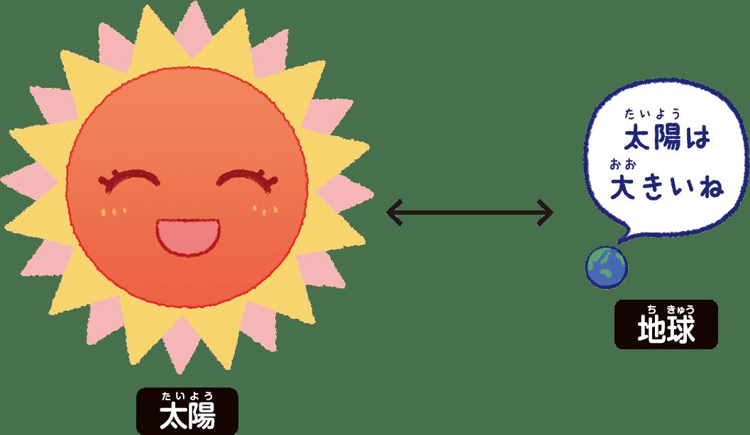 太陽・地球