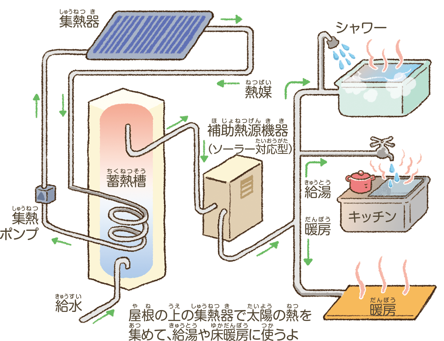 太陽光発電とは違うシステム