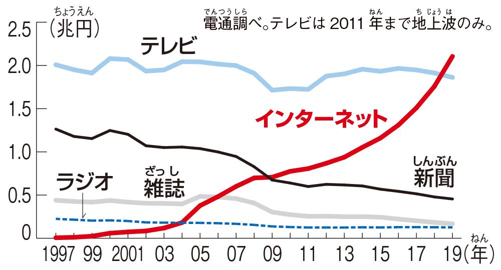 広告費グラフ