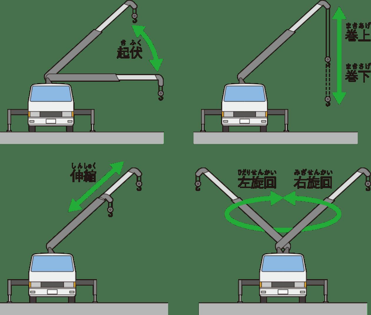 クレーンの基本の4つの動き