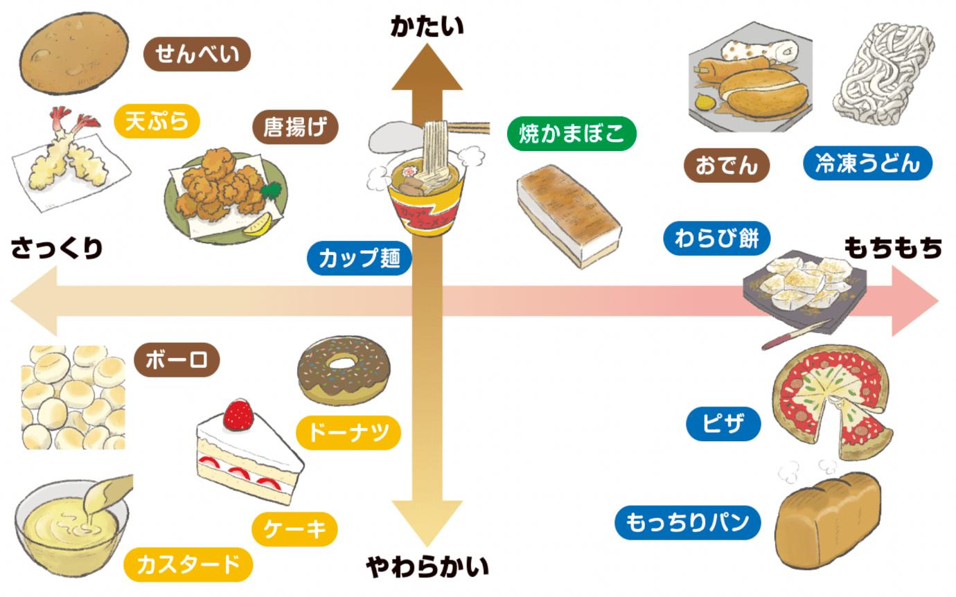 食感の違い